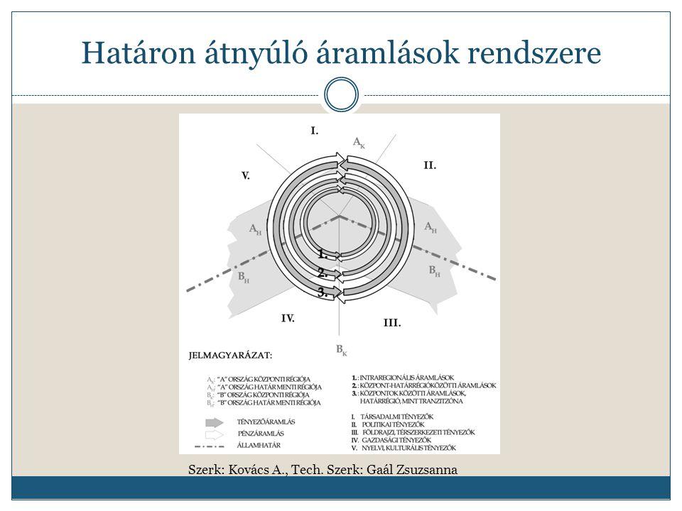 Határon átnyúló áramlások rendszere Szerk: Kovács A., Tech. Szerk: Gaál Zsuzsanna