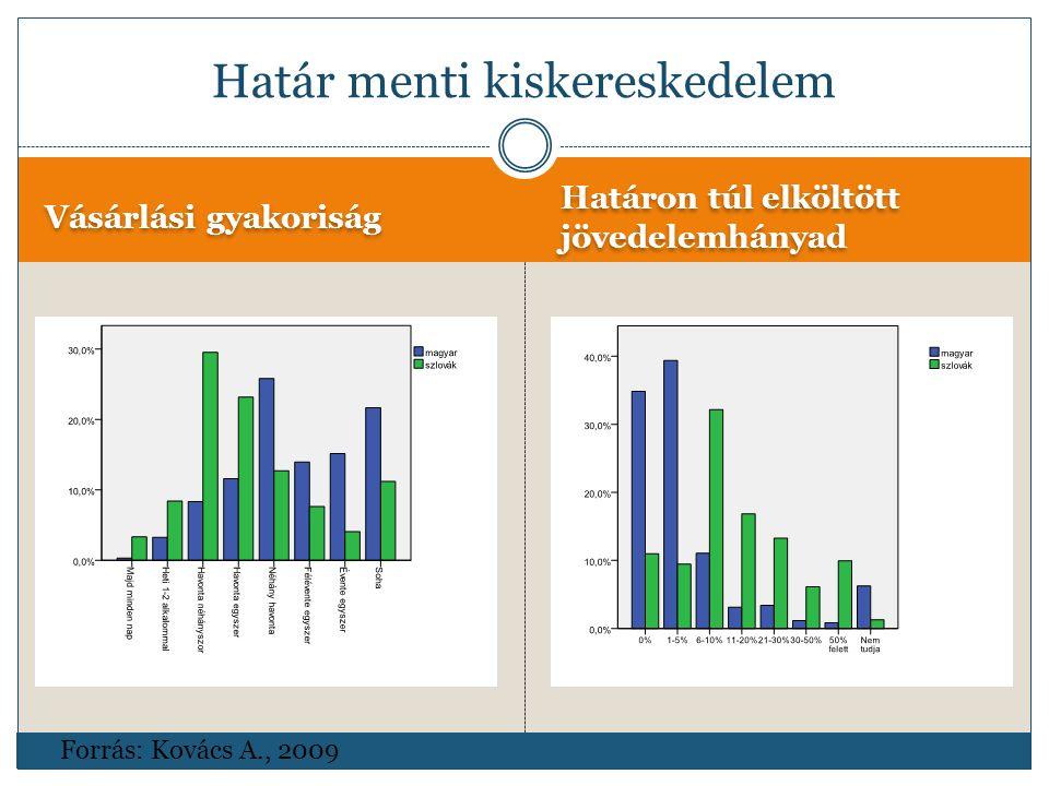 Vásárlási gyakoriság Határon túl elköltött jövedelemhányad Határ menti kiskereskedelem Forrás: Kovács A., 2009