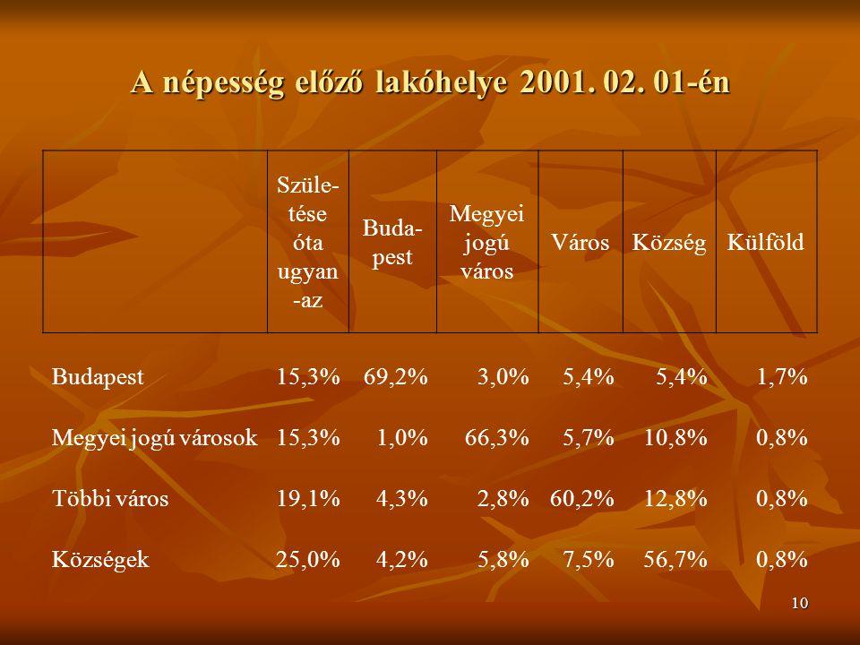 10 A népesség előző lakóhelye 2001. 02.