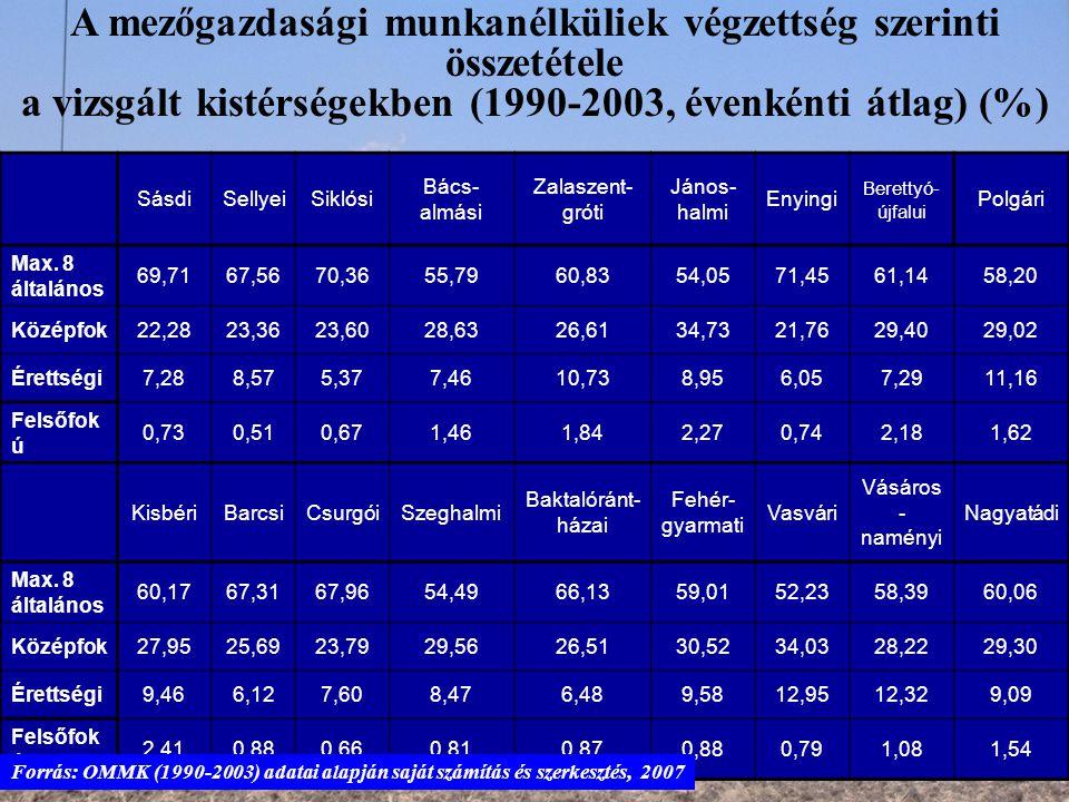 SásdiSellyeiSiklósi Bács- almási Zalaszent- gróti János- halmi Enyingi Berettyó- újfalui Polgári Max. 8 általános 69,7167,5670,3655,7960,8354,0571,456