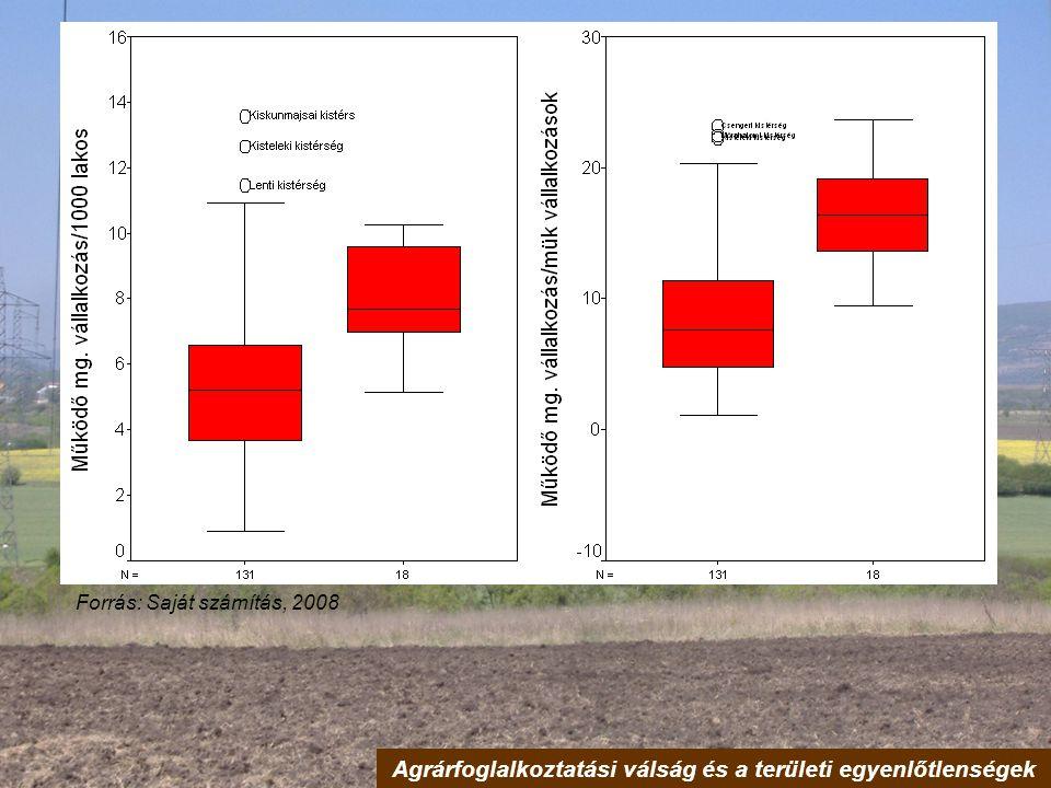 Agrárfoglalkoztatási válság és a területi egyenlőtlenségek Forrás: Saját számítás, 2008