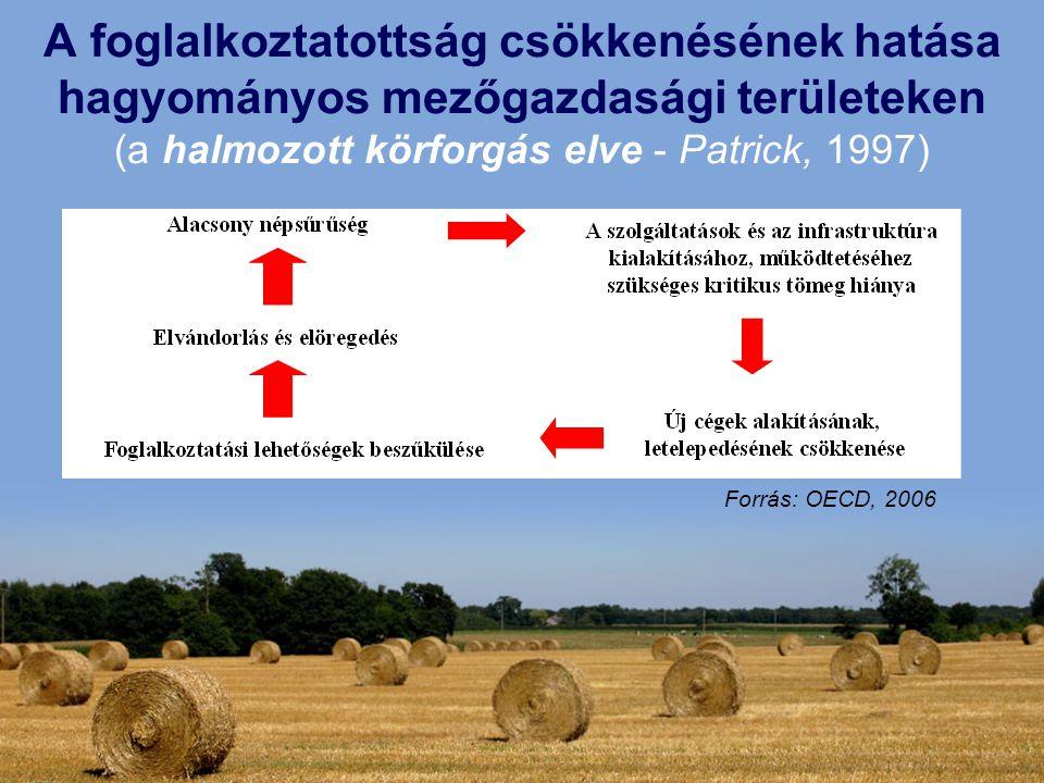A foglalkoztatottság csökkenésének hatása hagyományos mezőgazdasági területeken (a halmozott körforgás elve - Patrick, 1997) Forrás: OECD, 2006