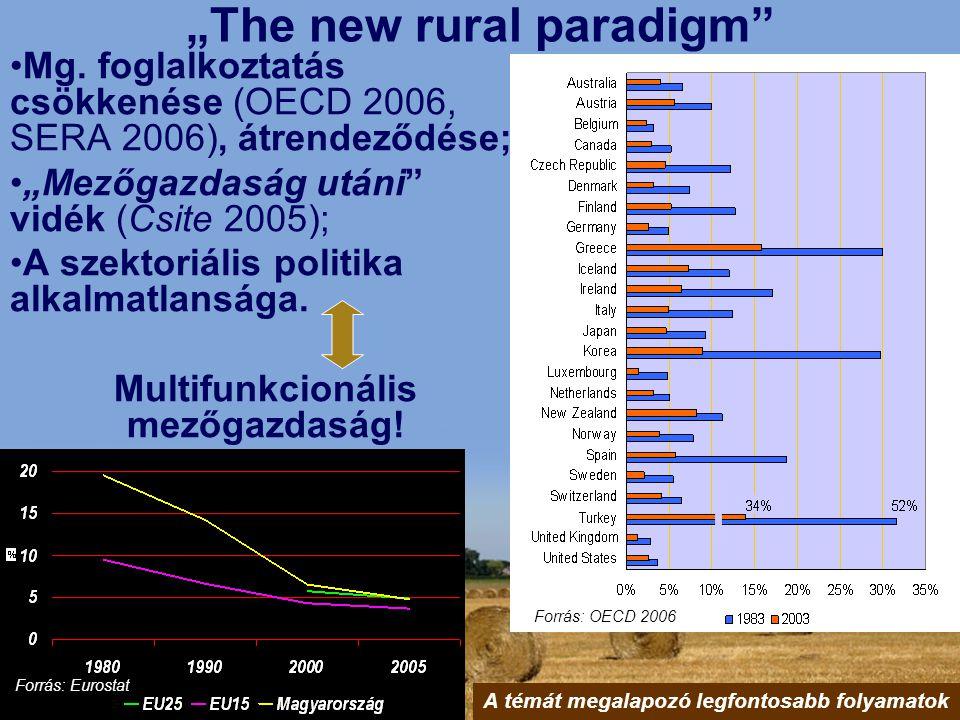 """""""The new rural paradigm"""" Mg. foglalkoztatás csökkenése (OECD 2006, SERA 2006), átrendeződése; """"Mezőgazdaság utáni"""" vidék (Csite 2005); A szektoriális"""
