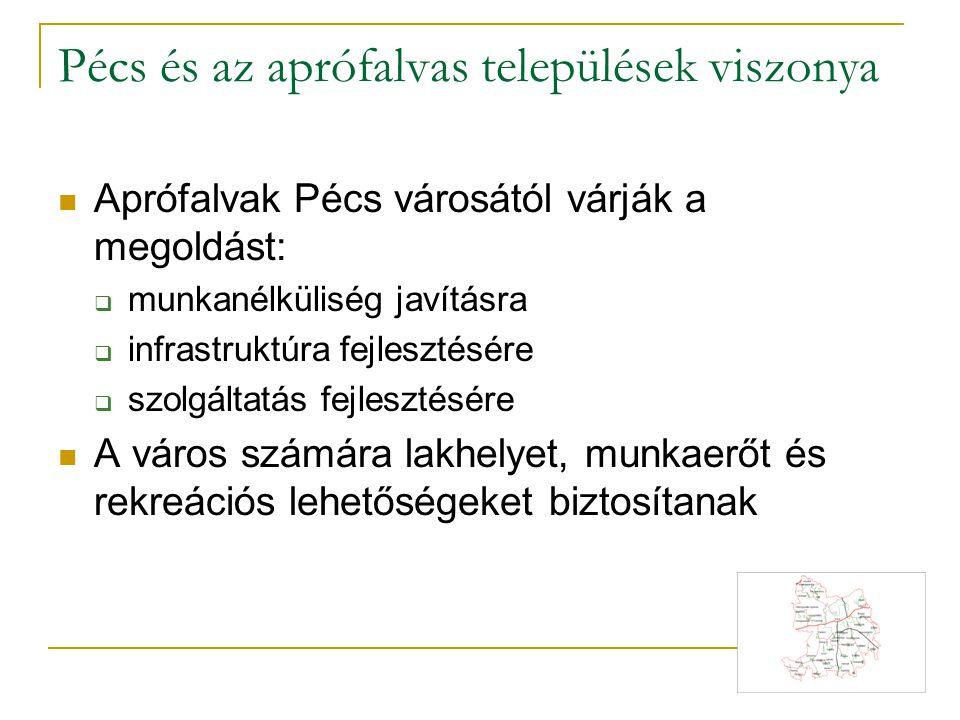 Pécs és az aprófalvas települések viszonya Aprófalvak Pécs városától várják a megoldást:  munkanélküliség javításra  infrastruktúra fejlesztésére 