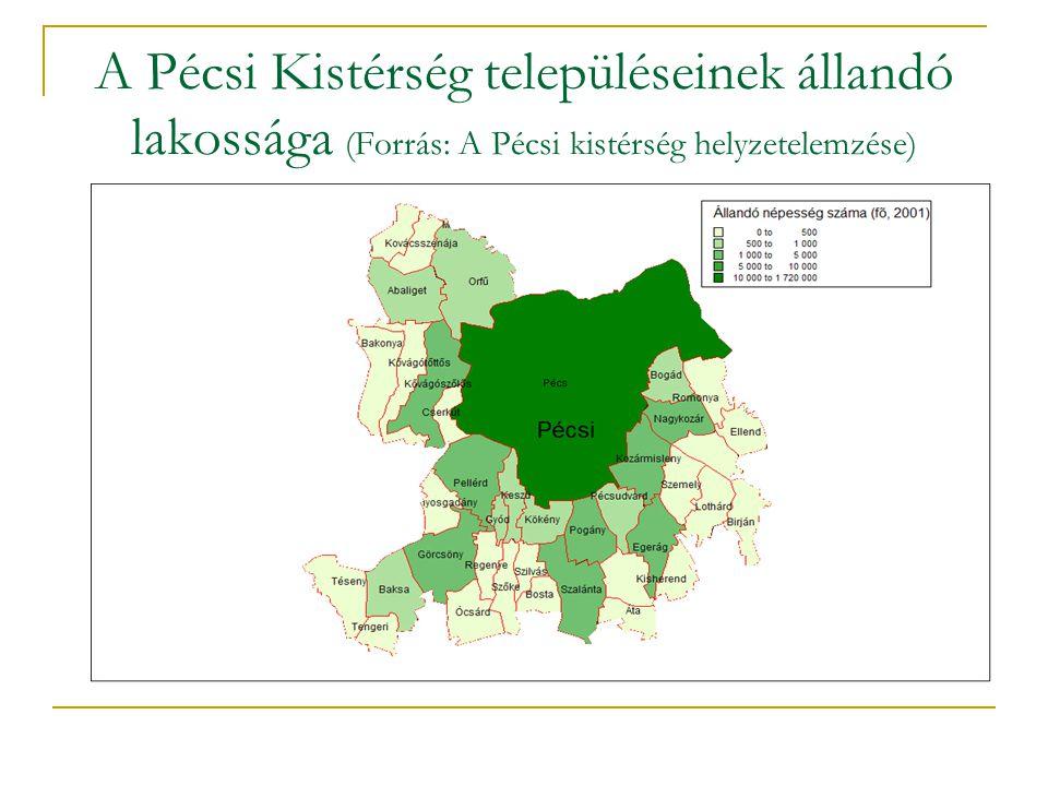 Pécsi kistérség demográfiai adatai: Népesség 2,5%-kal kevesebb mint 2001-es népszámlás idején Pécsett 4%-os volt a fogyás Kistérség fennmaradó részén összességben 7,7%-os növekedés valósult meg, különösen Pellérden, Pogányban, Kozármislenyben, Keszüben, Nagykozárban Vesztesek a kisméretű aprófalvak Korosztály: 0-14 éves korcsoport a lakosság 15%-át teszi ki 15-39 éves korcsoport a lakosság 37%-át teszi ki 40-59 éves korcsoport a lakosság 28%-át teszi ki 60 év felettiek a lakosság 20%-át teszi ki