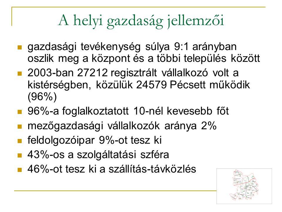 Regisztrált vállalkozások száma a Pécsi Kistérségben (Forrás: A Pécsi Kistérség helyzetelemzése)