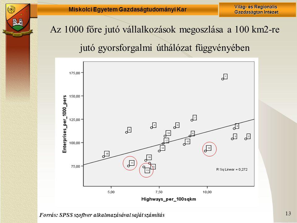 Miskolci Egyetem Gazdaságtudományi Kar Világ- és Regionális Gazdaságtan Intézet 13 Az 1000 főre jutó vállalkozások megoszlása a 100 km2-re jutó gyorsforgalmi úthálózat függvényében Forrás: SPSS szoftver alkalmazásával saját számítás