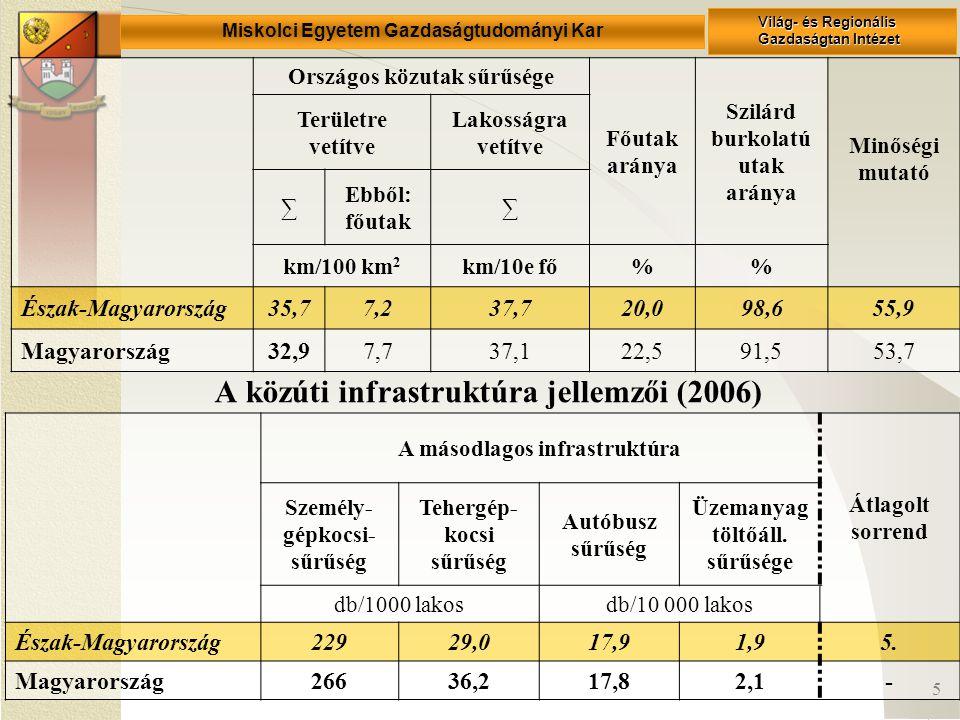 Miskolci Egyetem Gazdaságtudományi Kar Világ- és Regionális Gazdaságtan Intézet 5 A közúti infrastruktúra jellemzői (2006) Országos közutak sűrűsége Főutak aránya Szilárd burkolatú utak aránya Minőségi mutató Területre vetítve Lakosságra vetítve ∑ Ebből: főutak ∑ km/100 km 2 km/10e fő% Észak-Magyarország35,77,237,720,098,655,9 Magyarország32,97,737,122,591,553,7 A másodlagos infrastruktúra Átlagolt sorrend Személy- gépkocsi- sűrűség Tehergép- kocsi sűrűség Autóbusz sűrűség Üzemanyag töltőáll.
