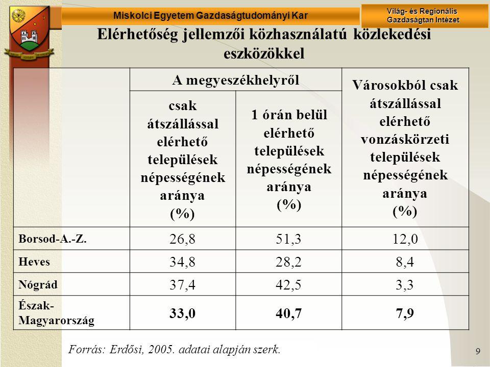 Miskolci Egyetem Gazdaságtudományi Kar Világ- és Regionális Gazdaságtan Intézet 9 Elérhetőség jellemzői közhasználatú közlekedési eszközökkel A megyeszékhelyről Városokból csak átszállással elérhető vonzáskörzeti települések népességének aránya (%) csak átszállással elérhető települések népességének aránya (%) 1 órán belül elérhető települések népességének aránya (%) Borsod-A.-Z.