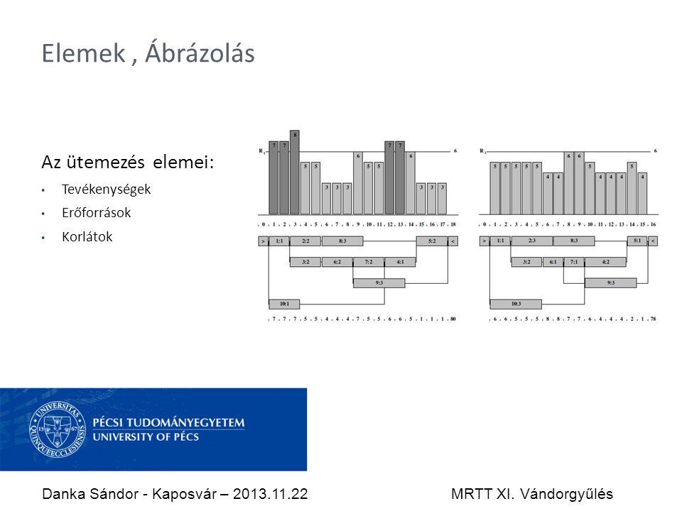 Elemek, Ábrázolás Az ütemezés elemei: Tevékenységek Erőforrások Korlátok Danka Sándor - Kaposvár – 2013.11.22MRTT XI.