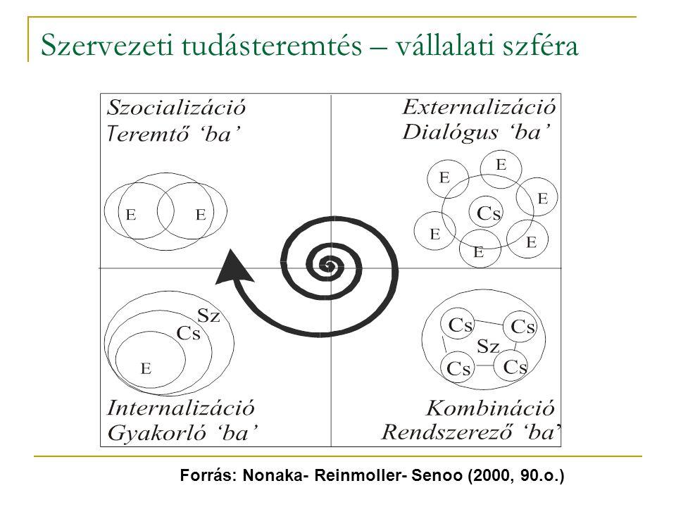 Szervezeti tudásteremtés – vállalati szféra Forrás: Nonaka- Reinmoller- Senoo (2000, 90.o.)