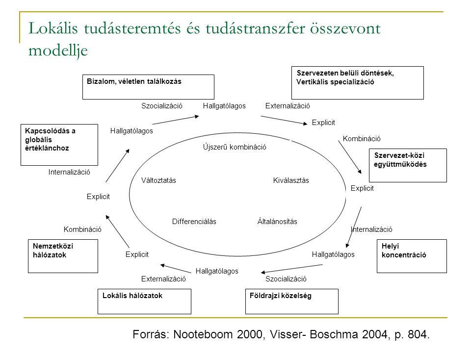 Lokális tudásteremtés és tudástranszfer összevont modellje Kiválasztás ÁltalánosításDifferenciálás Változtatás Újszerű kombináció Hallgatólagos Explicit Hallgatólagos Internalizáció Szocializáció Externalizáció Kombináció Lokális hálózatok Nemzetközi hálózatok Földrajzi közelség Helyi koncentráció Szervezet-közi együttműködés Szervezeten belüli döntések, Vertikális specializáció Kapcsolódás a globális értéklánchoz Bizalom, véletlen találkozás Forrás: Nooteboom 2000, Visser- Boschma 2004, p.