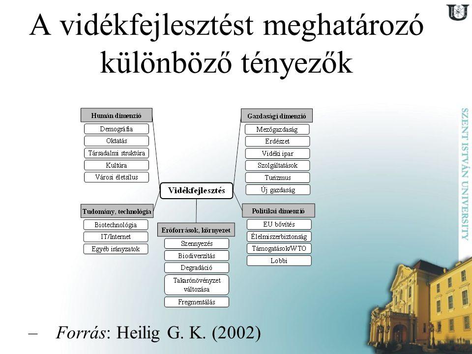 A vidékfejlesztést meghatározó különböző tényezők –Forrás: Heilig G. K. (2002)