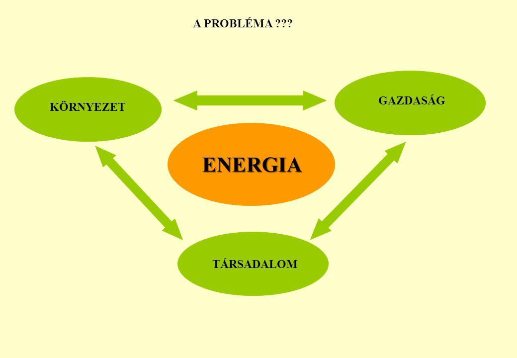 KÖRNYEZET GAZDASÁG A PROBLÉMA ??? TÁRSADALOM ENERGIA ENERGIA