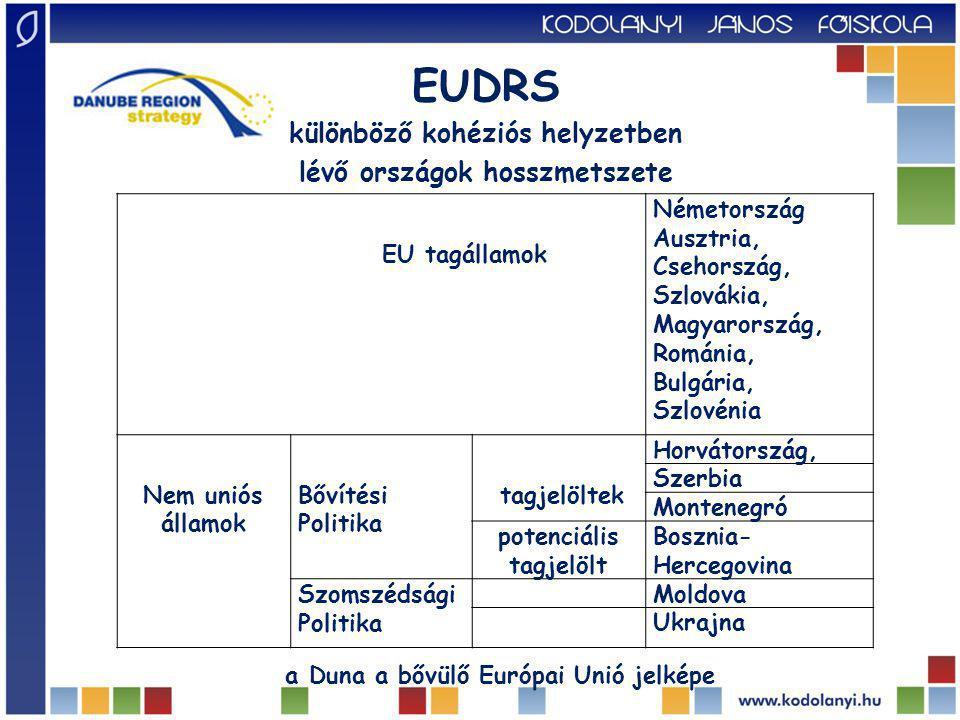 EU tagállamok Németország Ausztria, Csehország, Szlovákia, Magyarország, Románia, Bulgária, Szlovénia Nem uniós államok Bővítési Politika tagjelöltek Horvátország, Szerbia Montenegró potenciális tagjelölt Bosznia- Hercegovina Szomszédsági Politika Moldova Ukrajna EUDRS különböző kohéziós helyzetben lévő országok hosszmetszete a Duna a bővülő Európai Unió jelképe