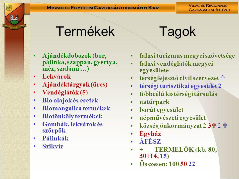 Miskolci Egyetem Gazdaságtudományi Kar Világ és Regionális Gazdaságtan Intézet Termékek Tagok Ajándékdobozok (bor, pálinka, szappan, gyertya, méz, szalámi …) Lekvárok Ajándéktárgyak (üres) Vendéglátók (5) Bio olajok és ecetek Biomangalica termékek Biotönköly termékek Gombák, lekvárok és szörpök Pálinkák Szikvíz falusi turizmus megyei szövetsége falusi vendéglátók megyei egyesülete térségfejesztő civil szervezet  térségi turisztikai egyesület 2 többcélú kistérségi társulás natúrpark borút egyesület népművészeti egyesület község önkormányzat 2 3  2  Egyház ÁFÉSZ +TERMELŐK (kb.