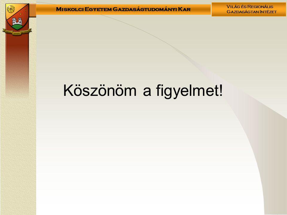 Miskolci Egyetem Gazdaságtudományi Kar Világ és Regionális Gazdaságtan Intézet Köszönöm a figyelmet!