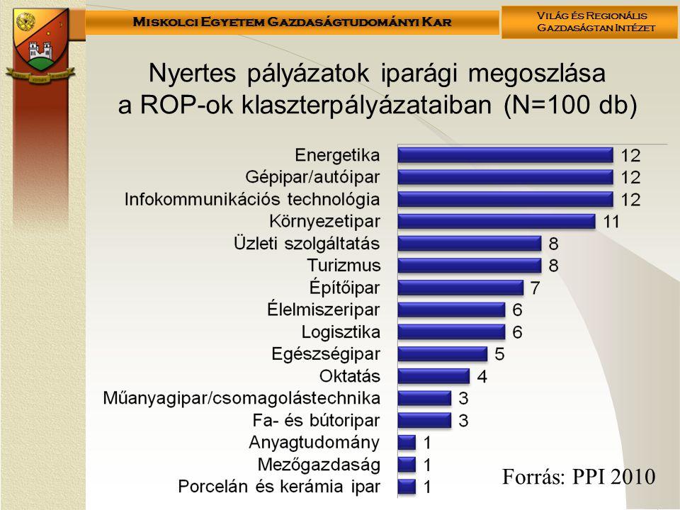 Miskolci Egyetem Gazdaságtudományi Kar Világ és Regionális Gazdaságtan Intézet Nyertes pályázatok iparági megoszlása a ROP-ok klaszterpályázataiban (N=100 db) Forrás: PPI 2010