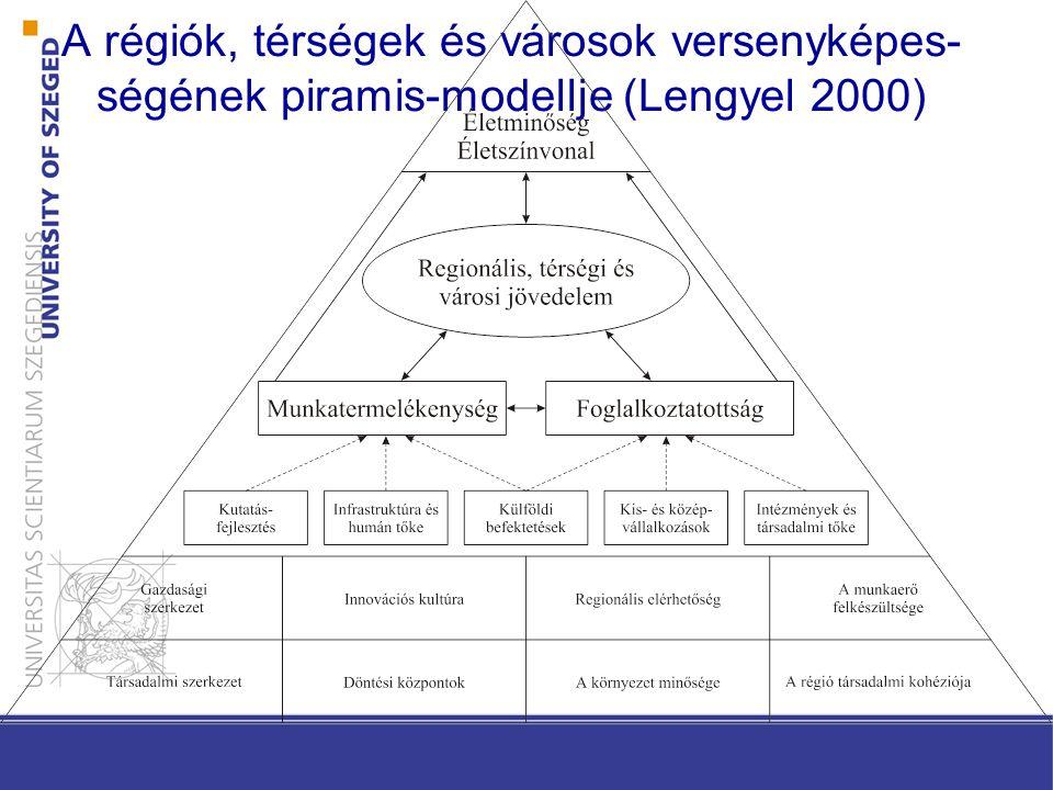A régiók, térségek és városok versenyképes- ségének piramis-modellje (Lengyel 2000)