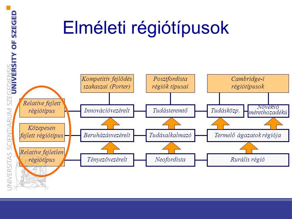 Elméleti régiótípusok Cambridge-i régiótípusok Innovációvezérelt Kompetitív fejlődés szakaszai (Porter) Posztfordista régiók típusai Beruházásvezérelt Tényezővezérelt Termelő ágazatok régiója Tudásközp.Tudásteremtő Tudásalkalmazó Neofordista Relatíve fejlett régiótípus Közepesen fejlett régiótípus Relatíve fejletlen régiótípus Növekvő mérethozadékú Rurális régió