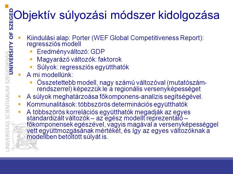 Objektív súlyozási módszer kidolgozása  Kiindulási alap: Porter (WEF Global Competitiveness Report): regressziós modell  Eredményváltozó: GDP  Magyarázó változók: faktorok  Súlyok: regressziós együtthatók  A mi modellünk:  Összetettebb modell, nagy számú változóval (mutatószám- rendszerrel) képezzük le a regionális versenyképességet  A súlyok meghatárzoása főkomponens-analízis segítségével.