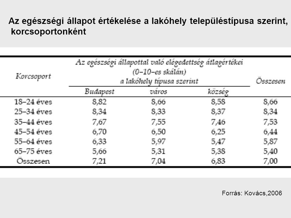Az egészségi állapot értékelése a lakóhely településtípusa szerint, korcsoportonként Forrás: Kovács,2006
