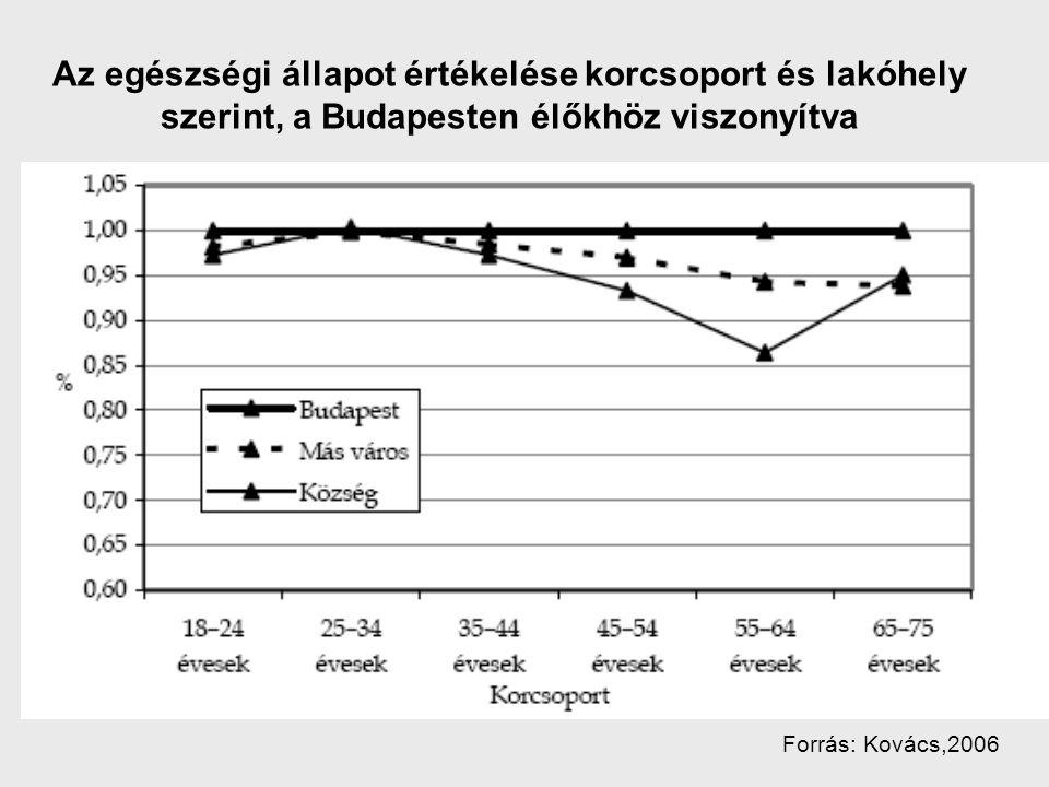 Az egészségi állapot értékelése korcsoport és lakóhely szerint, a Budapesten élőkhöz viszonyítva Forrás: Kovács,2006