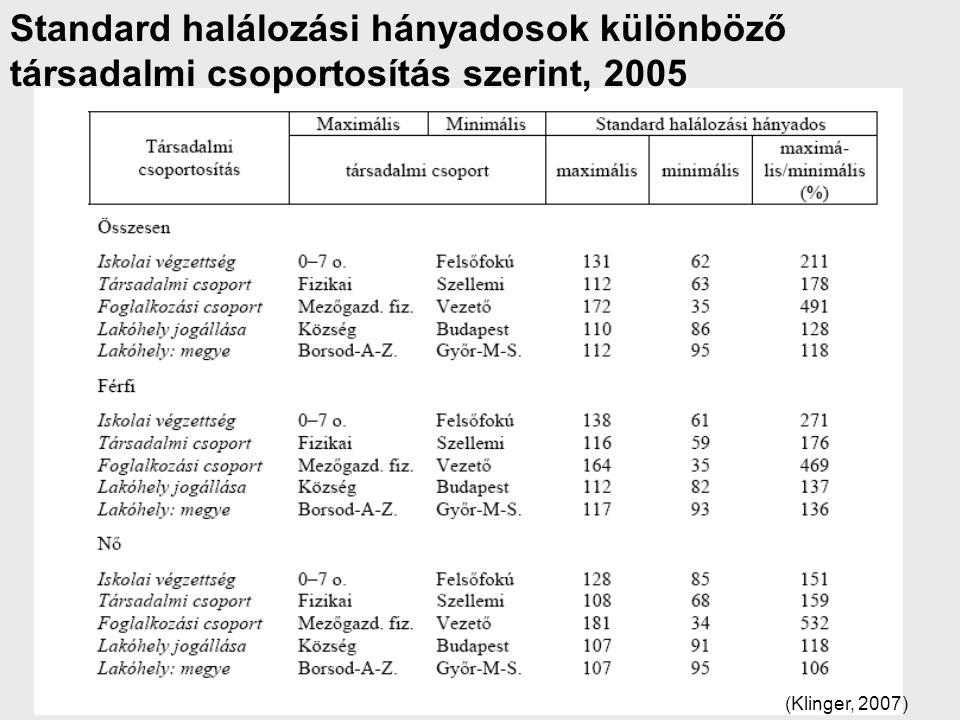 Standard halálozási hányadosok különböző társadalmi csoportosítás szerint, 2005 (Klinger, 2007)