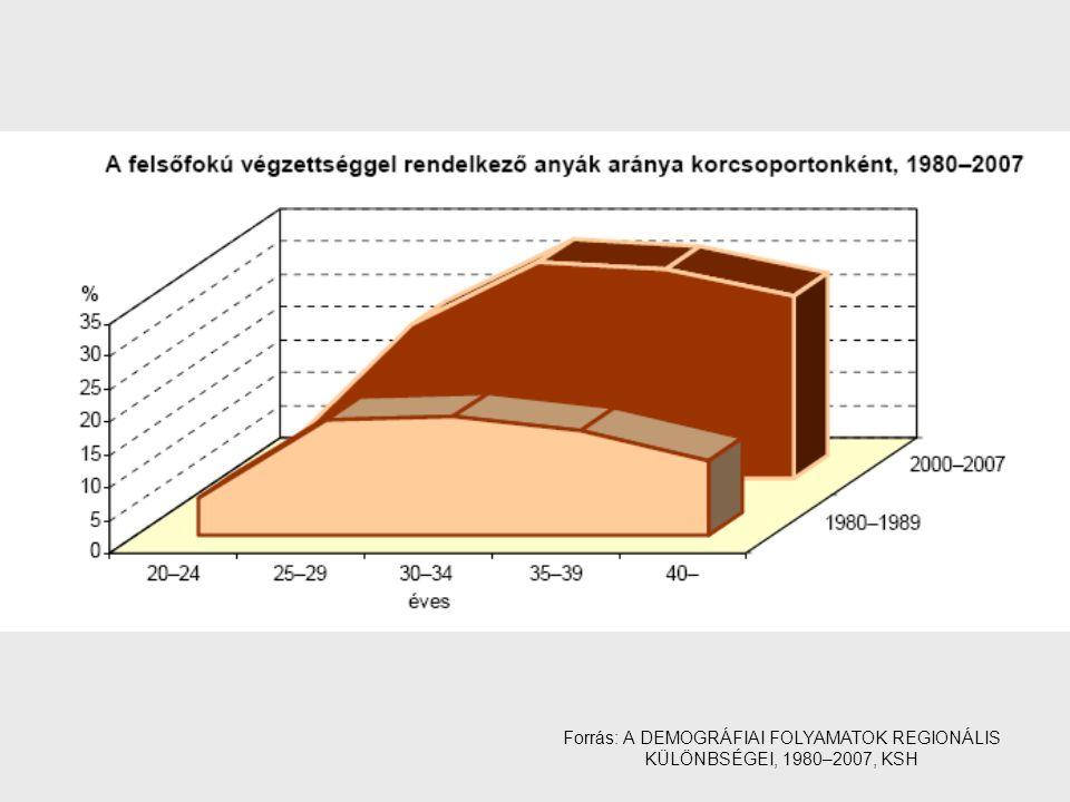 Forrás: A DEMOGRÁFIAI FOLYAMATOK REGIONÁLIS KÜLÖNBSÉGEI, 1980–2007, KSH