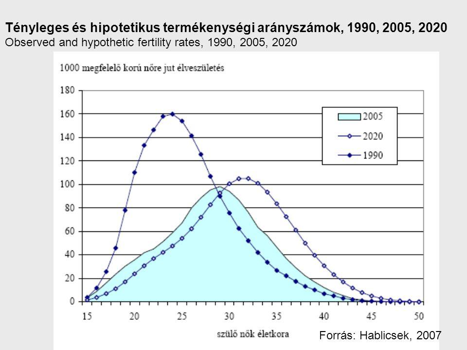 Tényleges és hipotetikus termékenységi arányszámok, 1990, 2005, 2020 Observed and hypothetic fertility rates, 1990, 2005, 2020 Forrás: Hablicsek, 2007