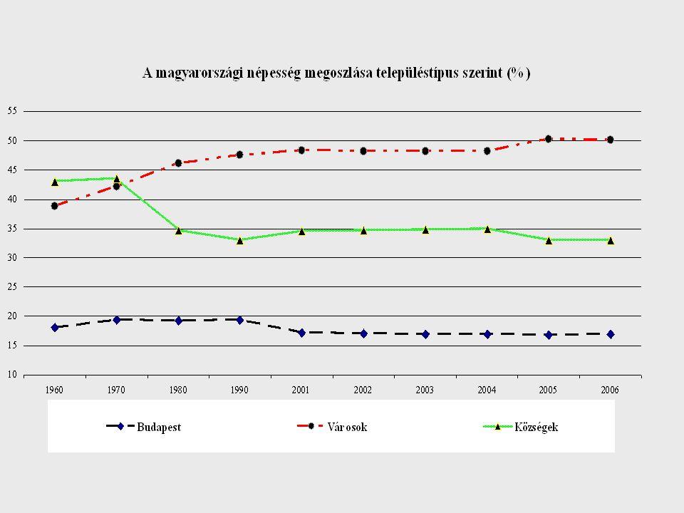 Férfiak halálozási aránya (1000 azonos korú férfi közül) Forrás: Demográfiai Évkönyv, 2004