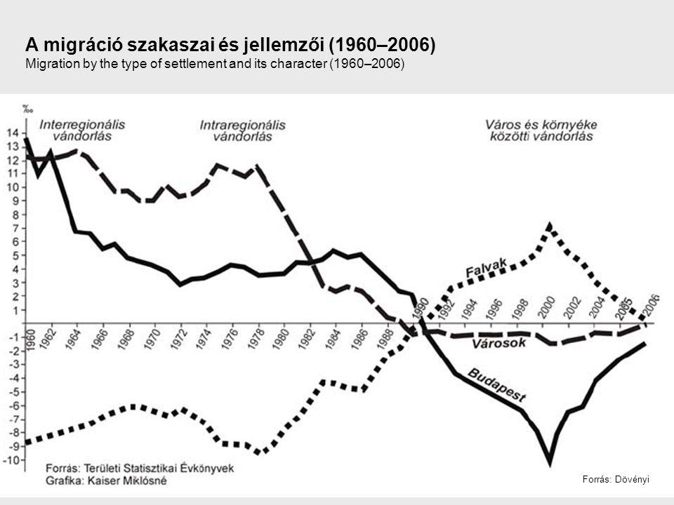 A migráció szakaszai és jellemzői (1960–2006) Migration by the type of settlement and its character (1960–2006) Forrás: Dövényi