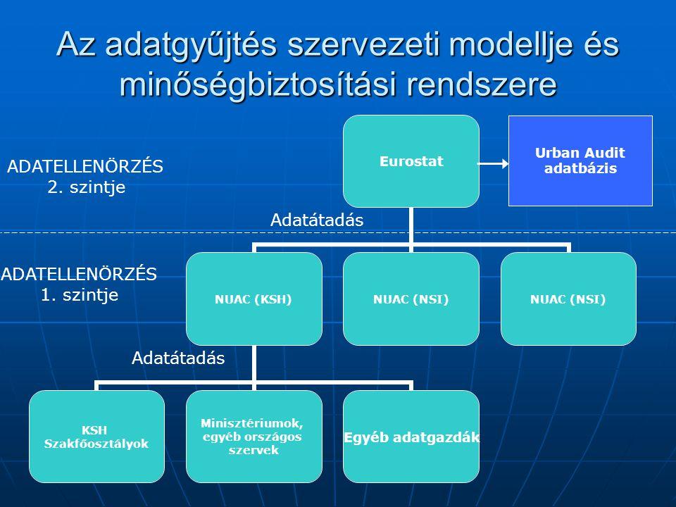 Az adatgyűjtés szervezeti modellje és minőségbiztosítási rendszere Eurostat NUAC (KSH) KSH Szakfőosztályok Minisztériumok, egyéb országos szervek Egyéb adatgazdák NUAC (NSI) Adatátadás ADATELLENÖRZÉS 1.