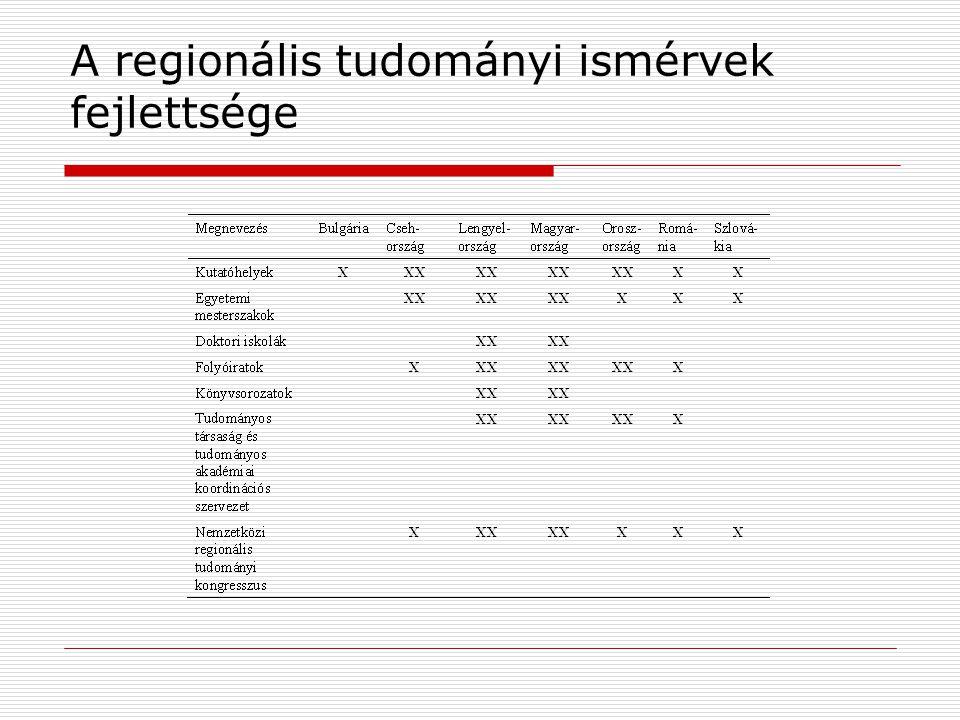 A regionális tudományi ismérvek fejlettsége