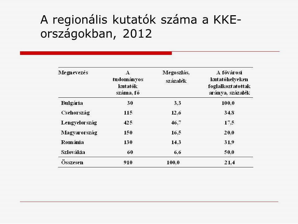 A regionális kutatók száma a KKE- országokban, 2012