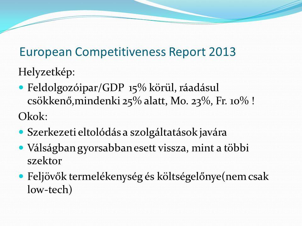 European Competitiveness Report 2013 Helyzetkép: Feldolgozóipar/GDP 15% körül, ráadásul csökkenő,mindenki 25% alatt, Mo. 23%, Fr. 10% ! Okok: Szerkeze