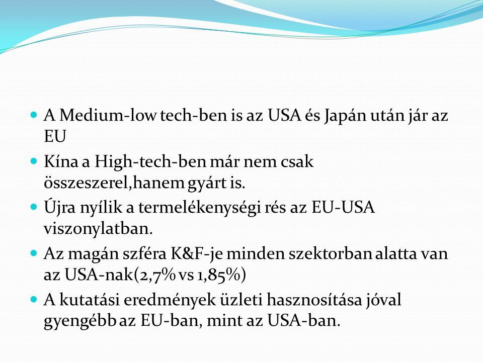 A Medium-low tech-ben is az USA és Japán után jár az EU Kína a High-tech-ben már nem csak összeszerel,hanem gyárt is. Újra nyílik a termelékenységi ré
