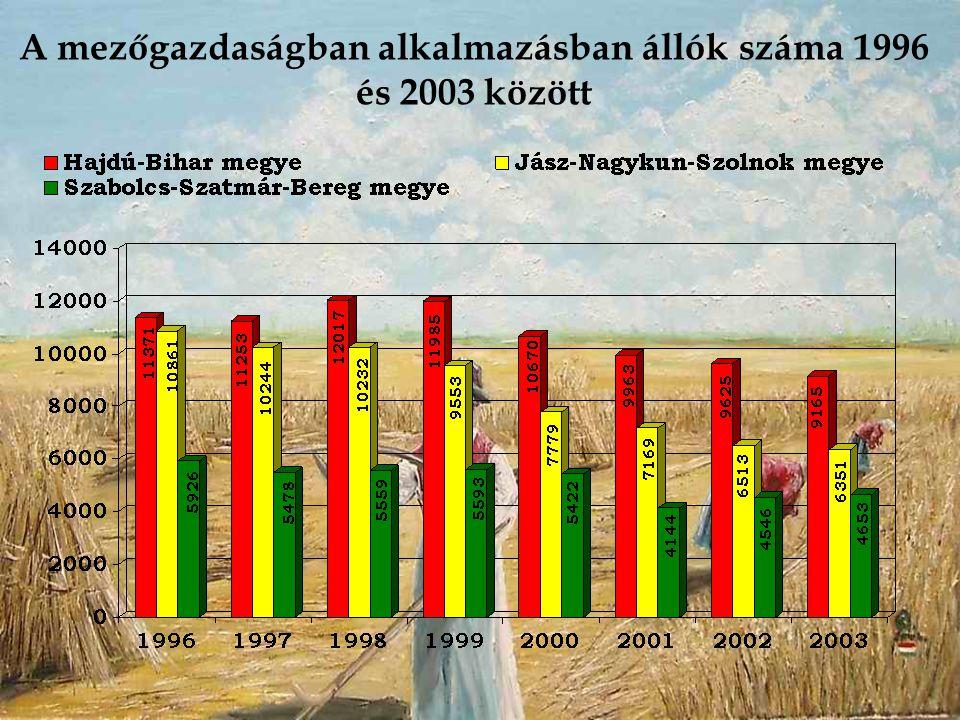 A mezőgazdaságban alkalmazásban állók száma 1996 és 2003 között