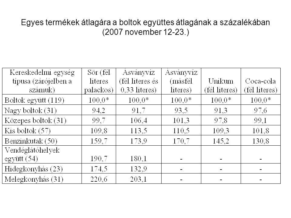 Egyes termékek átlagára a boltok együttes átlagának a százalékában (2007 november 12-23.)