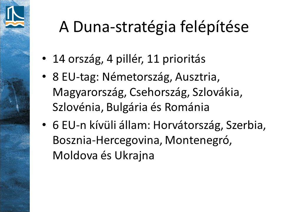 A Duna-stratégia felépítése 14 ország, 4 pillér, 11 prioritás 8 EU-tag: Németország, Ausztria, Magyarország, Csehország, Szlovákia, Szlovénia, Bulgári