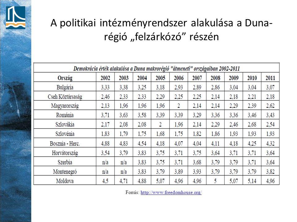 """A politikai intézményrendszer alakulása a Duna- régió """"felzárkózó"""" részén Forrás: http://www.freedomhouse.org/http://www.freedomhouse.org/"""