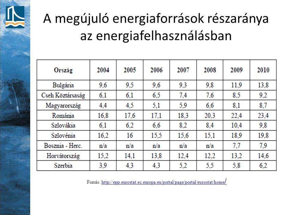 A megújuló energiaforrások részaránya az energiafelhasználásban Forrás: http://epp.eurostat.ec.europa.eu/portal/page/portal/eurostat/home /http://epp.