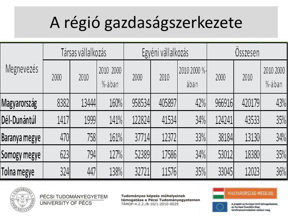 A mezőgazdasági területet használó gazdasági szervezetek nagyságkategória szerinti megoszlása 2009-ben a régióban NAGYSÁG KATEGÓRIA (ha) GAZDASÁGI SZERVEZETEKEGYÉNI GAZDASÁGOK gazdaság-szám mezőgazdasági terület gazdaság-szám mezőgazdasági terület megoszlása, % 0-1,0016,300,1481,065,79 1,01-9,9932,952,9213,3312,16 10,00-99,9935,7628,324,9144,53 100,00-15,0068,630,7237,51 Összesen100,00