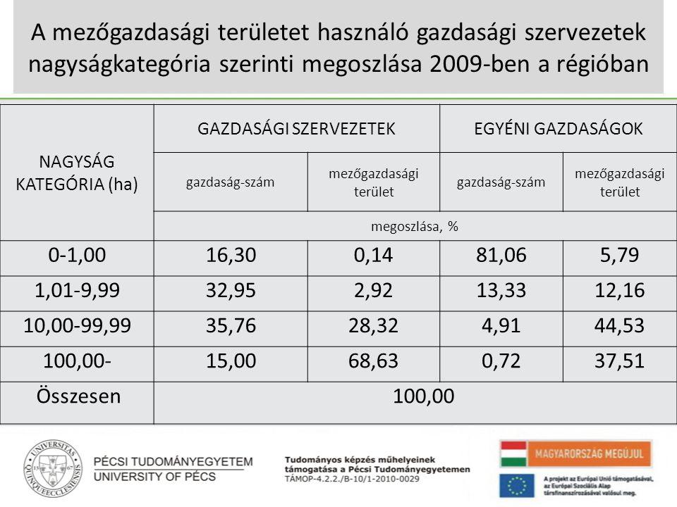 A mezőgazdasági területet használó gazdasági szervezetek nagyságkategória szerinti megoszlása 2009-ben a régióban NAGYSÁG KATEGÓRIA (ha) GAZDASÁGI SZE