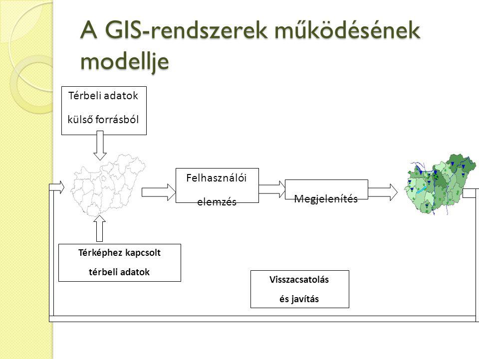 A GIS-rendszerek működésének modellje Térbeli adatok külső forrásból Térképhez kapcsolt térbeli adatok Felhasználói elemzés Megjelenítés Visszacsatolás és javítás
