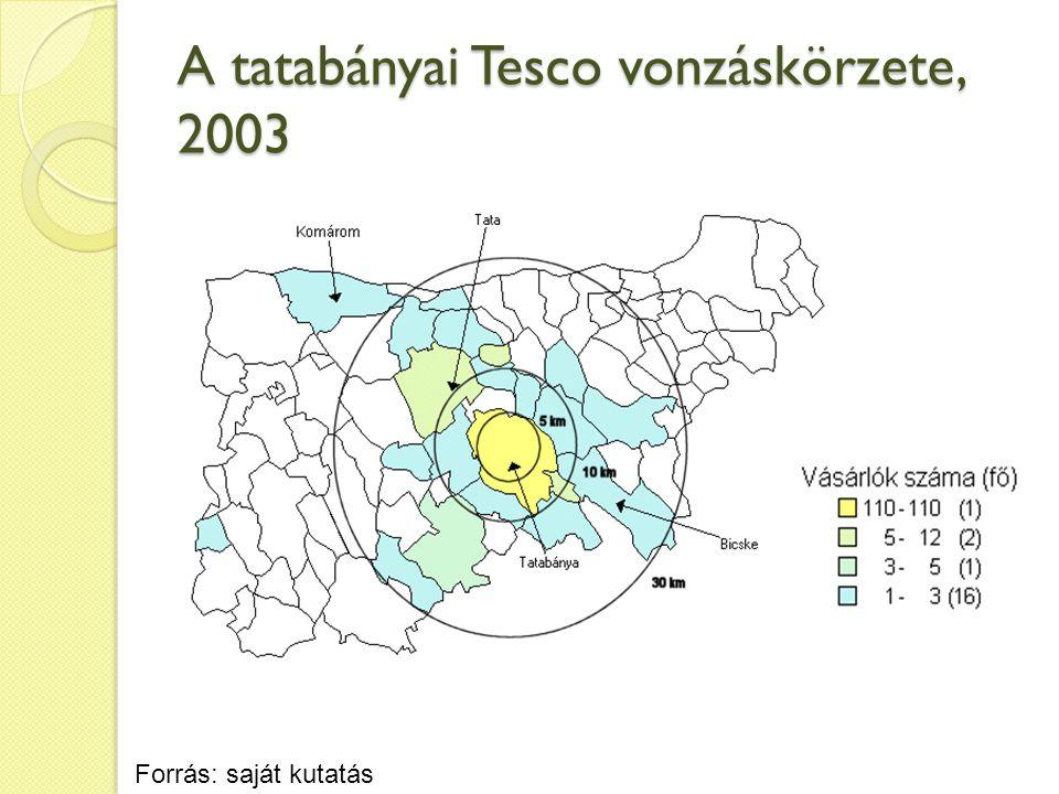 A tatabányai Tesco vonzáskörzete, 2003 Forrás: saját kutatás