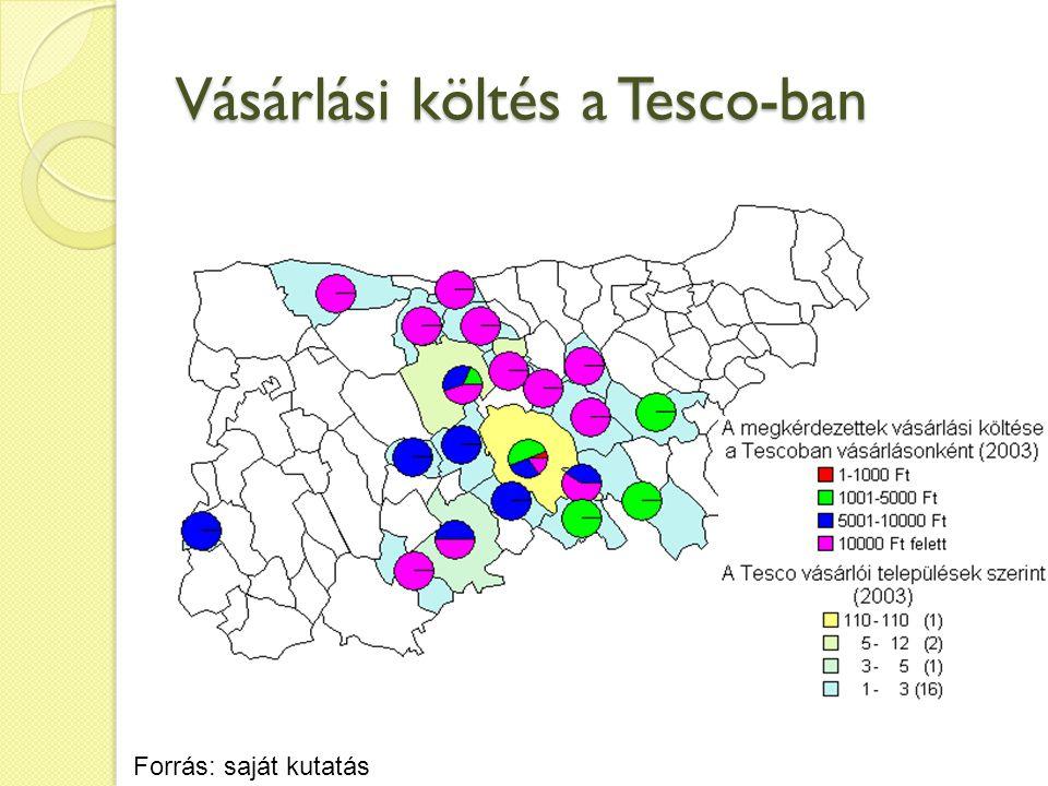 Vásárlási költés a Tesco-ban Forrás: saját kutatás