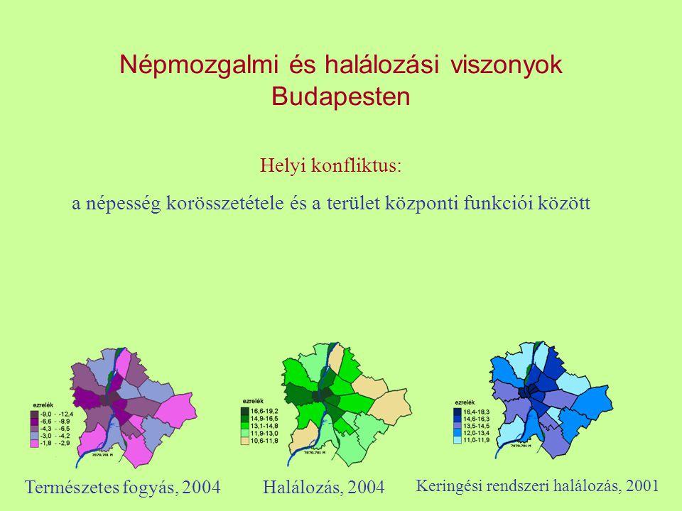 Népmozgalmi és halálozási viszonyok Budapesten Természetes fogyás, 2004Halálozás, 2004 Keringési rendszeri halálozás, 2001 Helyi konfliktus: a népessé