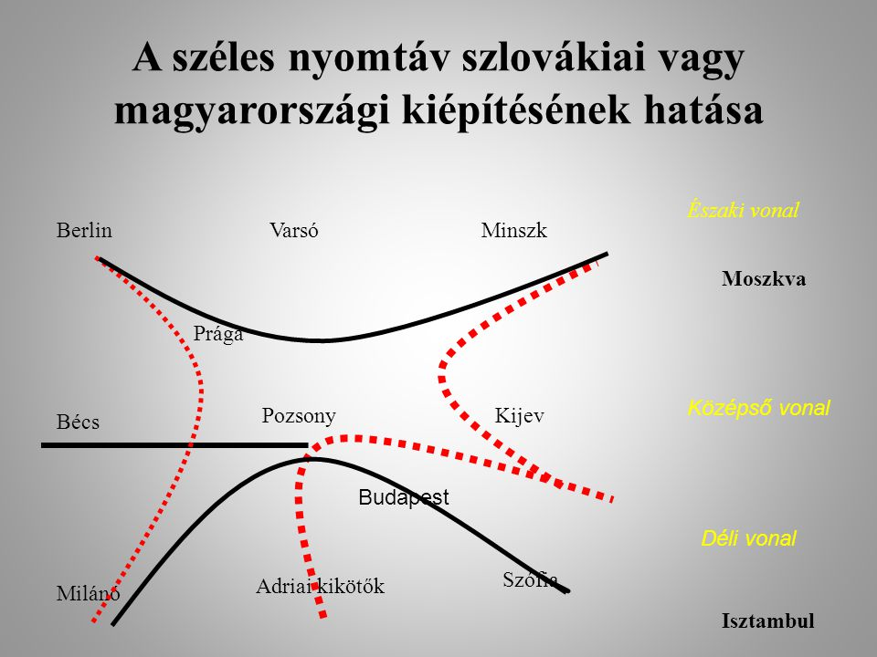 A széles nyomtáv szlovákiai vagy magyarországi kiépítésének hatása BerlinVarsóMinszk Északi vonal Moszkva Prága Bécs PozsonyKijev Középső vonal Budape