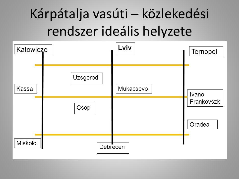 Kárpátalja vasúti – közlekedési rendszer ideális helyzete Katowicze Lviv Ternopol KassaMukacsevo Ivano Frankovszk Miskolc Debrecen Oradea Uzsgorod Cso